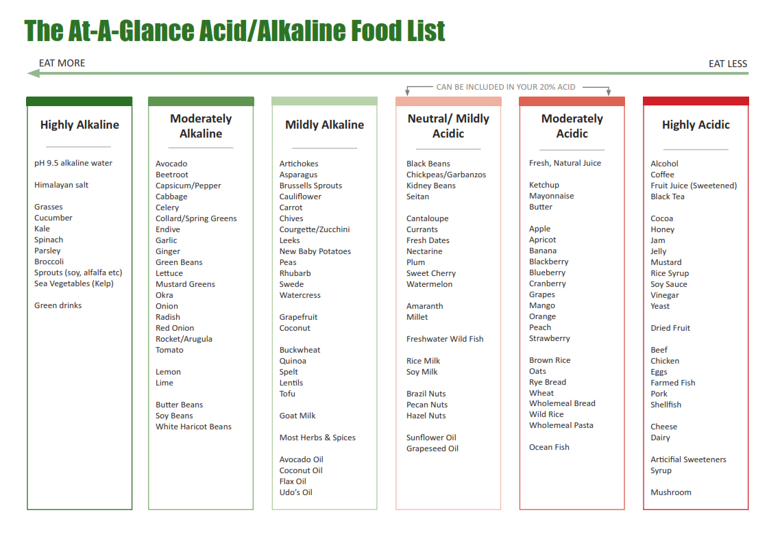 Alkaline Promoting Foods List